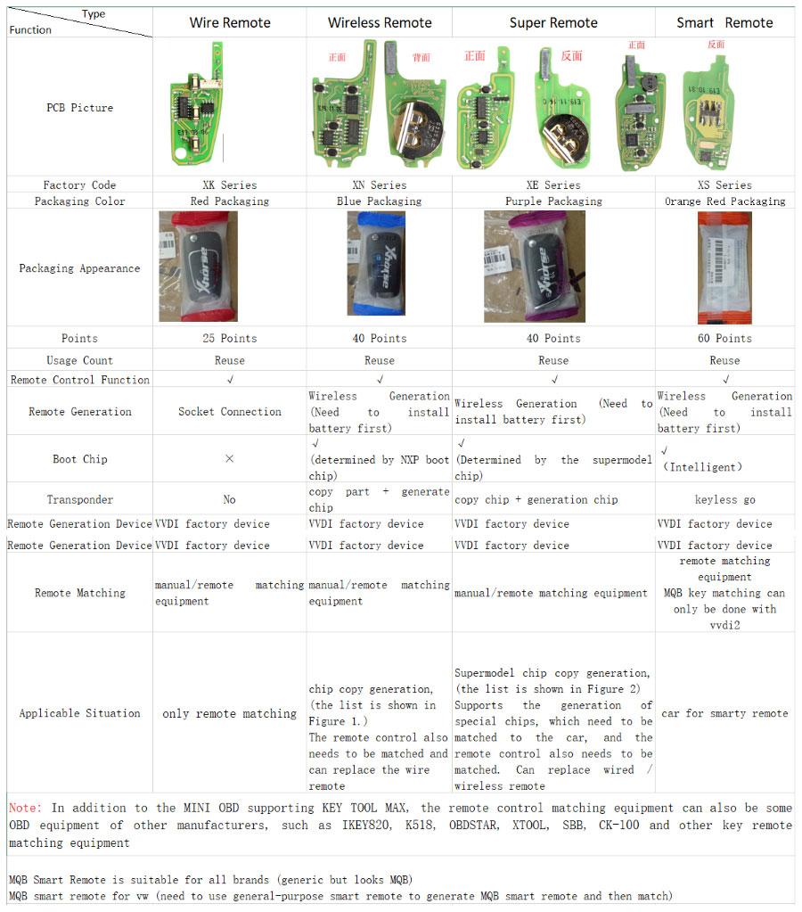 xhorse-remote-comparison-table